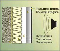 звукоизоляция стен Копейск